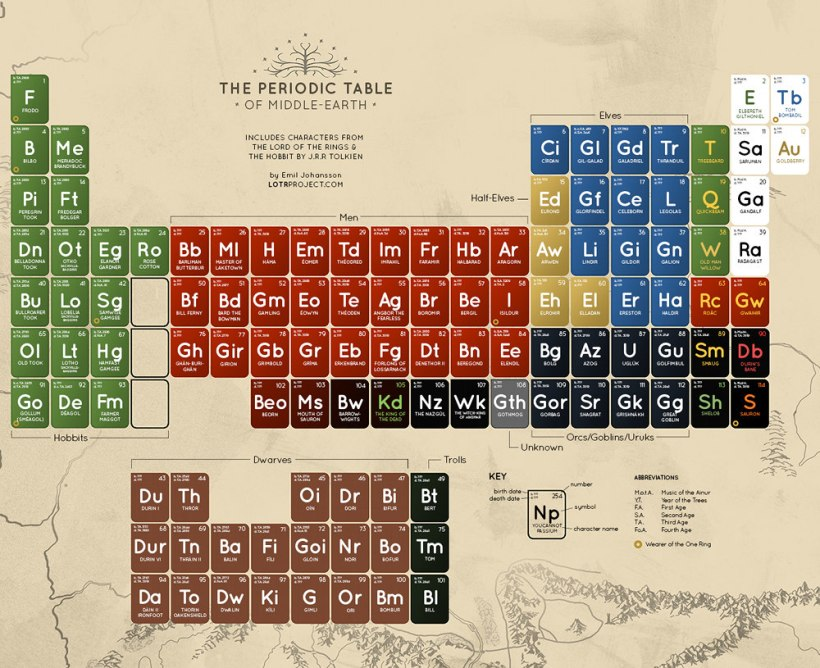 lotr-periodic-table-large